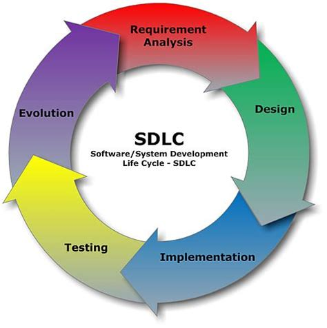 Journal of Software Engineering Research and Development